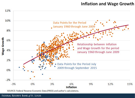 Graph_Blog_WAGE_growth-FINALv2.jpg