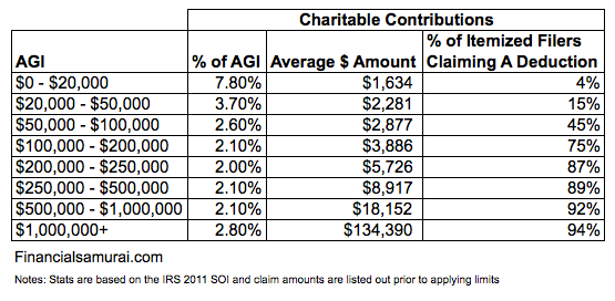 average-charitable-contributions-by-income