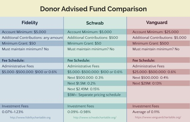 Donor-Advised-Funds.jpg